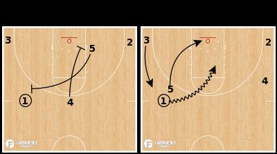 Basketball Play - Texas Tech Red Raiders - 45 Smash