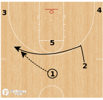 Basketball Play - Texas Tech Red Raiders - Iverson Point Ricky