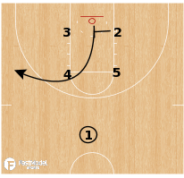 Basketball Play - Texas Tech Red Raiders - Box Rip Lob