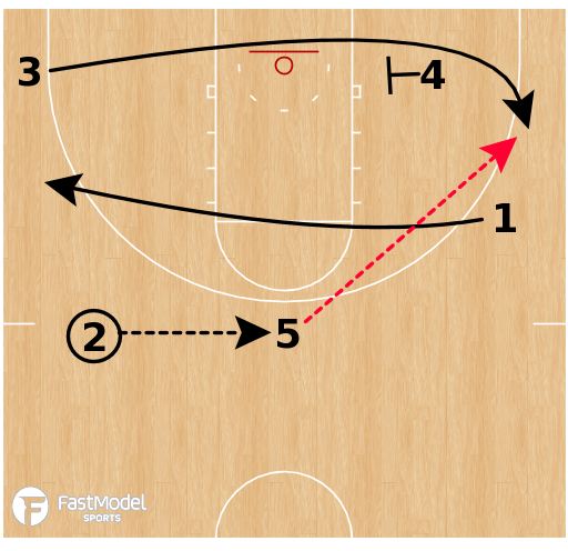 Basketball Play - Virginia Cavaliers - PNP Runner