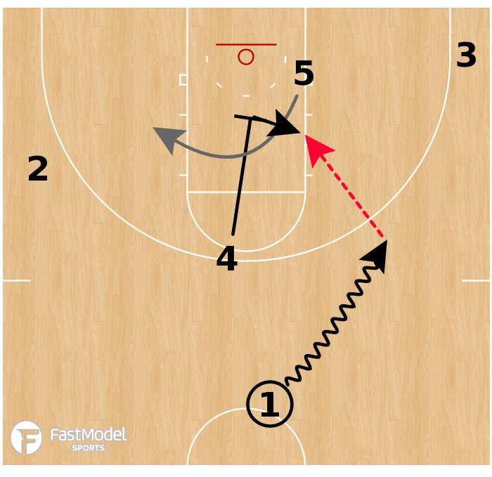 Basketball Play - Virginia Cavaliers - Middle Pin Punch