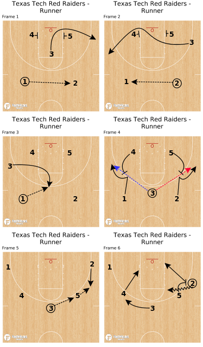 Basketball Play - Texas Tech Red Raiders - Runner