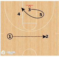 Basketball Play - Texas Tech Red Raiders - Motion Floppy Flare