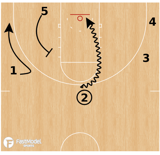 Basketball Play - Texas Tech Red Raiders - Motion Sample: Kitchen Sink
