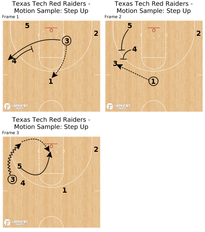 Basketball Play - Texas Tech Red Raiders - Motion Sample: Step Up
