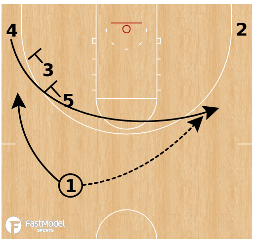 Basketball Play - Texas Tech Red Raiders - Twins Side PNR