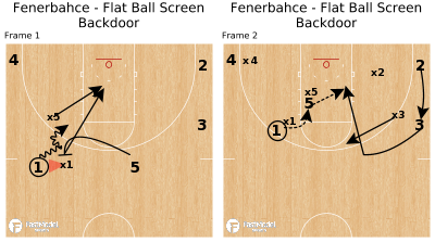 Basketball Play - Fenerbahce - Flat Ball Screen Backdoor