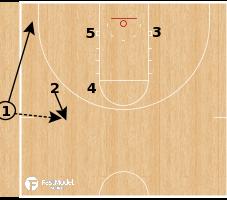 Basketball Play - Fenerbahce (W) - Overload Double Iso SLOB