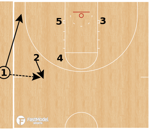 Basketball Play - Fenerbahce (W) - Overload Double Iso SLOB
