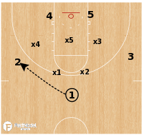 Basketball Play - Baylor Bears - Rub vs Match-Up Zone