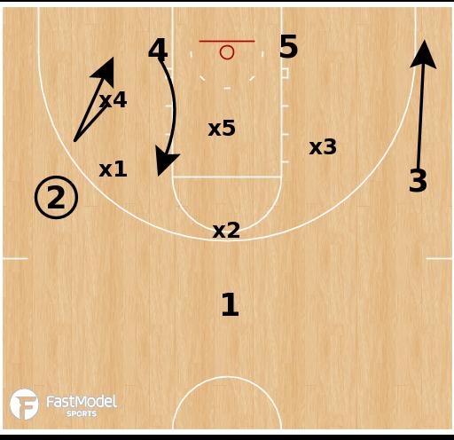 Basketball Play - Baylor Bears - Rub vs Match-Up Zone