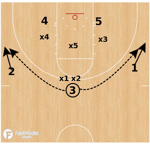 Basketball Play - Baylor Bears - Pull vs Match-Up Zone