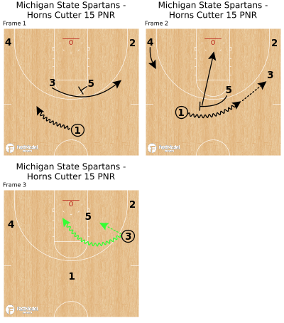 Basketball Play - Michigan State Spartans - Horns Cutter 15 PNR