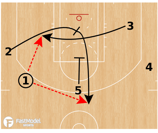 Basketball Play - Toronto Raptors - Motion Weak + DHO Counter