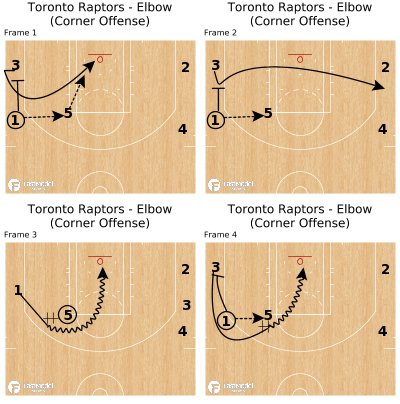 Basketball Play - Toronto Raptors - Elbow (Corner Offense)