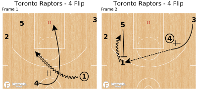 Basketball Play - Toronto Raptors - 4 Flip