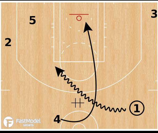 Basketball Play - Toronto Raptors - 4 Flip
