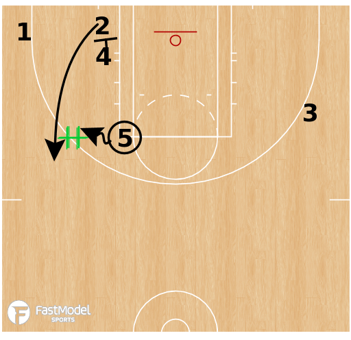 Basketball Play - Las Vegas Aces - Pinch Post Pin Down SLOB