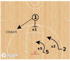 Basketball Play - 3v3 Cut Throat Rebounding