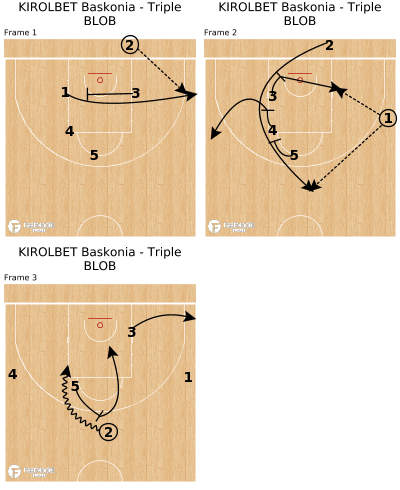 Basketball Play - KIROLBET Baskonia - Triple BLOB