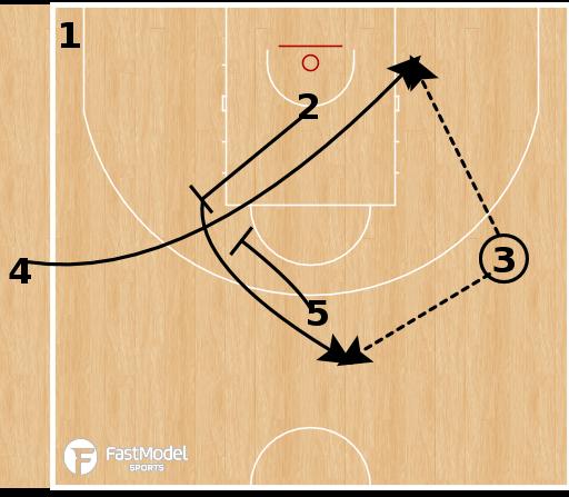 Basketball Play - Real Madrid - 15 Swing Shuffle SLOB