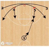 Basketball Play - Las Vegas Aces - 1-4 High Double Cross Pindown ATO