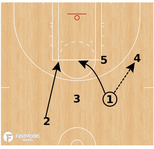 Basketball Play - Las Vegas Aces - Brush UCLA ATO