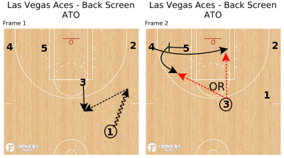 Basketball Play - Las Vegas Aces - Back Screen ATO