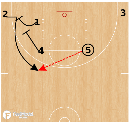 Basketball Play - Las Vegas Aces - Horns Flex