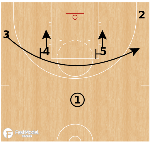 Basketball Play - Las Vegas Aces - Iverson Baseline Double