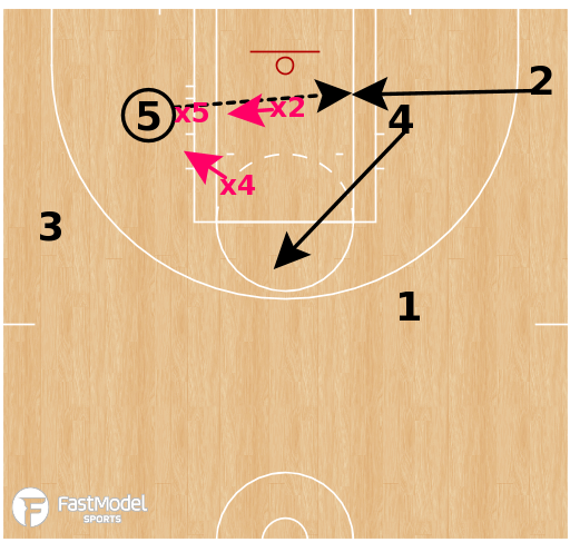 Basketball Play - Las Vegas Aces - Baseline Double Cross