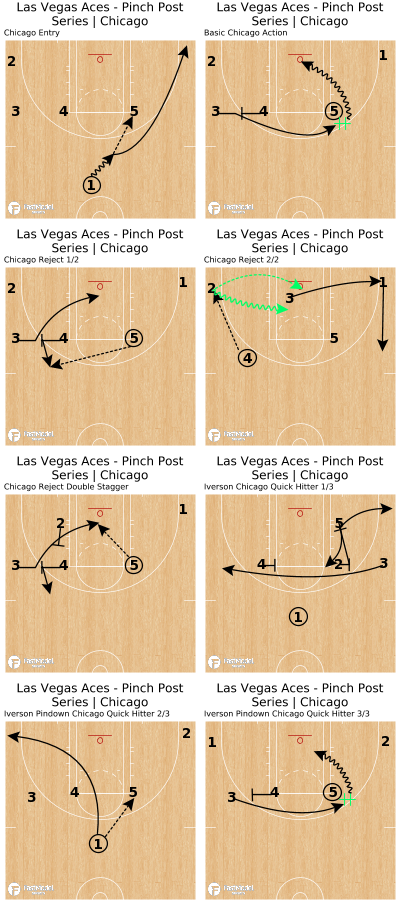 Basketball Play - Las Vegas Aces - Pinch Post Series | Chicago