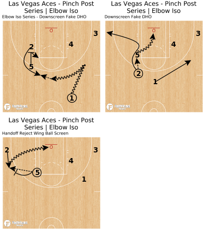 Basketball Play - Las Vegas Aces - Pinch Post Series   Elbow Iso