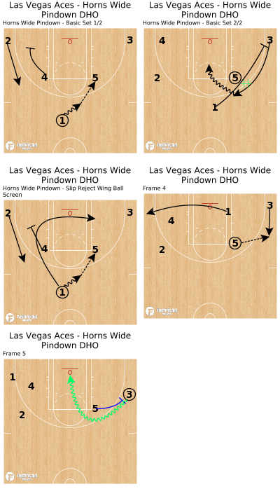 Basketball Play - Las Vegas Aces - Horns Wide Pindown DHO