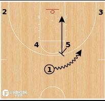 Basketball Play - Louisville Cardinals- Horns High/Low