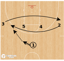 Basketball Play - Louisville Cardinals - Iverson 45 Away