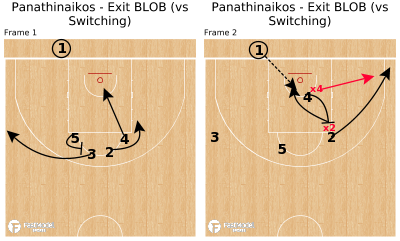 Basketball Play - Panathinaikos - Exit BLOB (vs Switching)