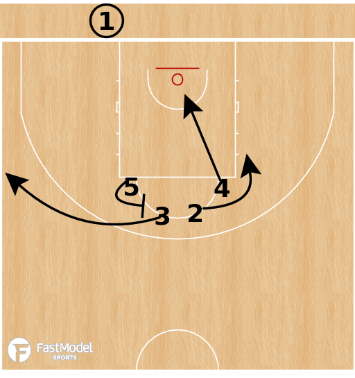 Basketball Play - Panathinaikos - Exit BLOB (vs Switching)