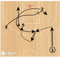 Basketball Play - Play of the Day 07-29-2011: 2 Thru Double