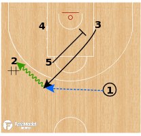Basketball Play - Zalgiris Kaunas - Need a 3: Baseline Stagger