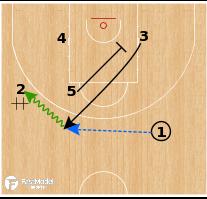 Basketball Play - Zalgiris Kaunas - Need a 3: Baseline Stagger