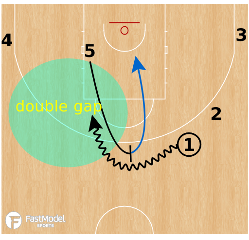 Basketball Play - Fenerbahce - Turnout DHO PNR