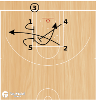 Basketball Play - Through BLOB