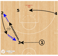 Basketball Play - Oklahoma City Thunder - Double Screen ATO
