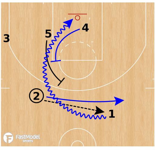 Basketball Play - Oklahoma City Thunder - Double Screen ATO
