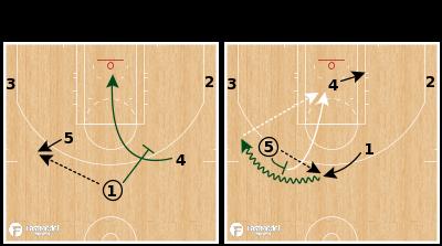 Basketball Play - Milwaukee Bucks - STS Ball Screen ATO
