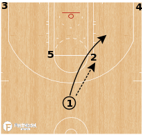 Basketball Play - Los Angeles Clippers - Horns Whip Action