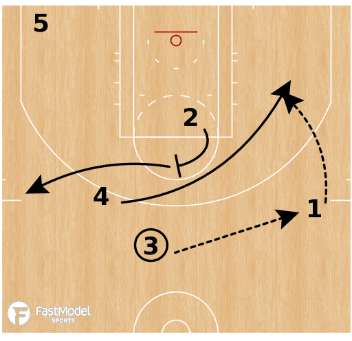 Basketball Play - Denver Nuggets - 5 Out Flare Iso