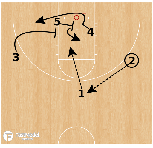 Basketball Play - Michigan State Spartans - 1-3-1 Double