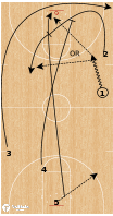 Basketball Play - Transition Offense - 25 Option